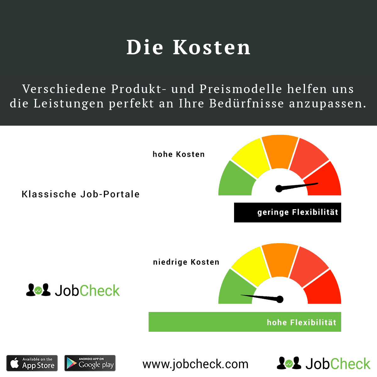 jobcheck-recruiting-geringe-kosten