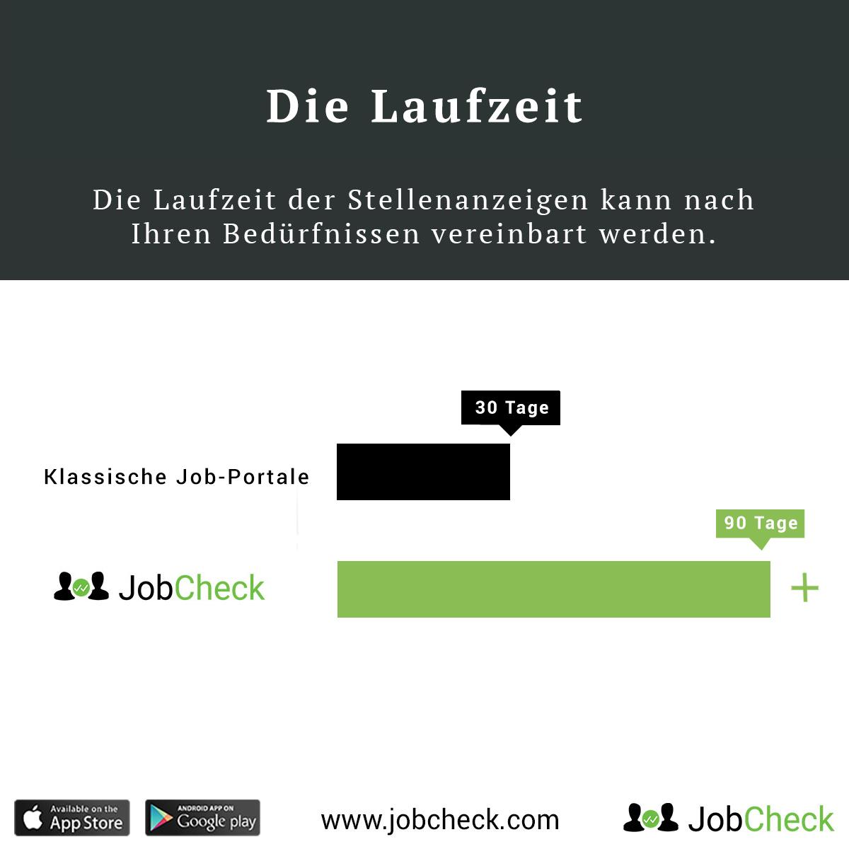 jobcheck-recruiting-laufzeit-vergleich